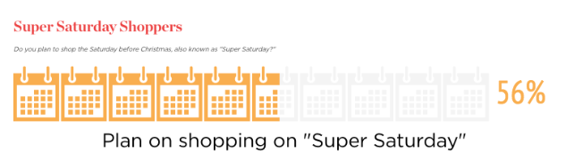 Christmas 2019 'Super Saturday' eCommerce Checklist.