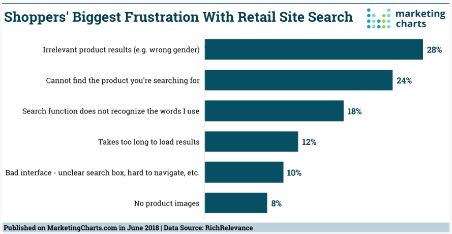Shopper biggest frustrations with site search